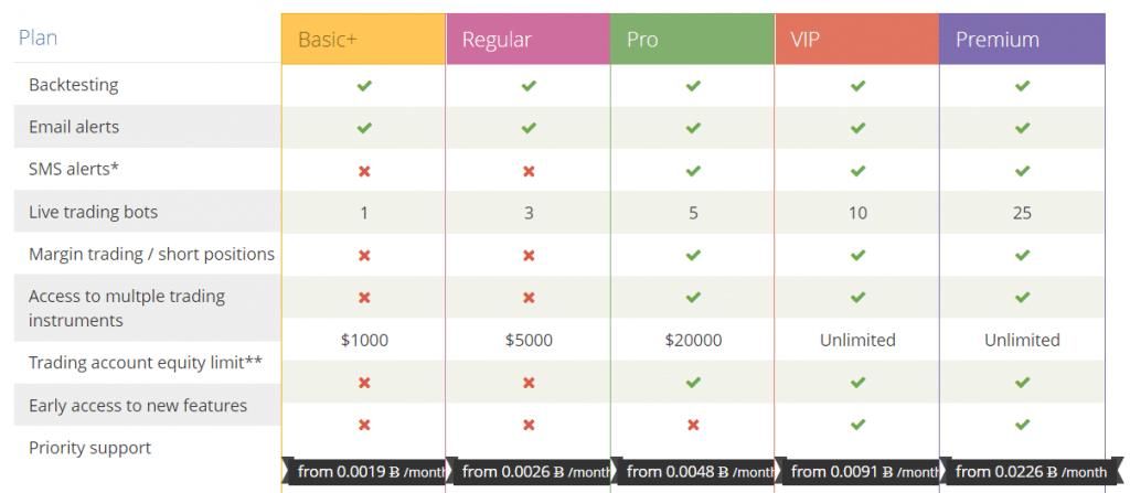 CryptoTrader Pricing