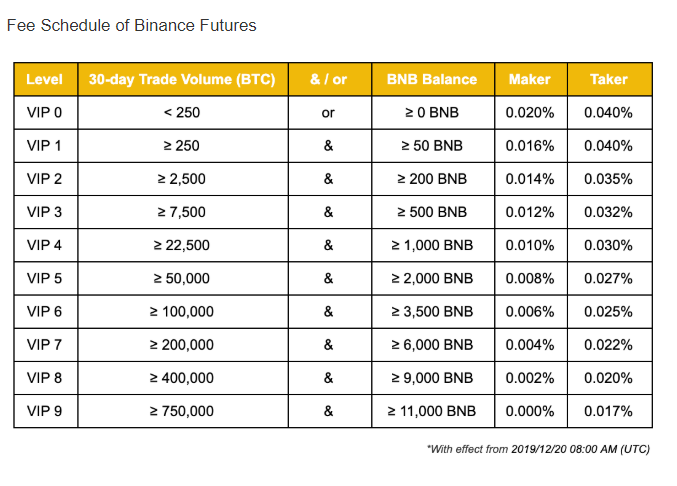 binance future fees
