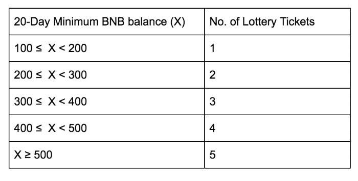 binance launchpad lottery system