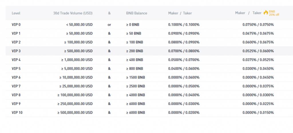 binance US fees
