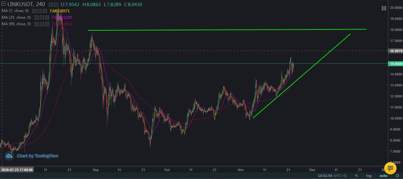 Chainlink is likely to see higher momentum as bulls May Reach 18$.