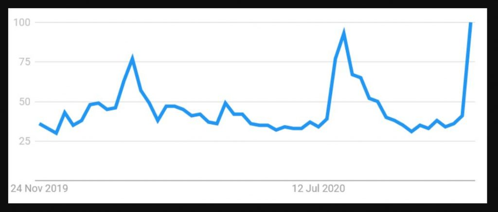 Interest in XRP in the past 12 months