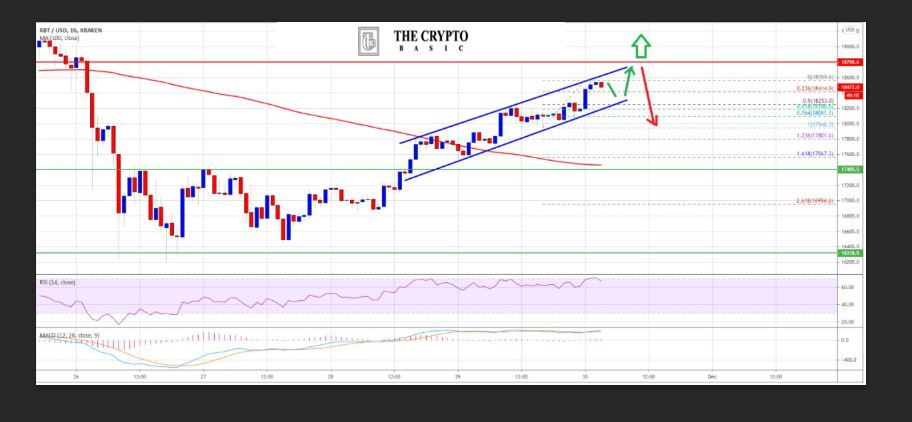 Bitcoin Bulls Keep Pushing-Why $ 18.8K is a Crucial Breakout Zone-Detailed Bitcoin Technical Analysis