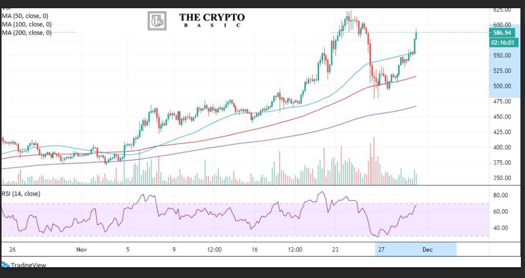 Ethereum Is Skyrocketing 25% Off Its Recent Drop, Looking At $ 630 As The Bulls Come Back In Action