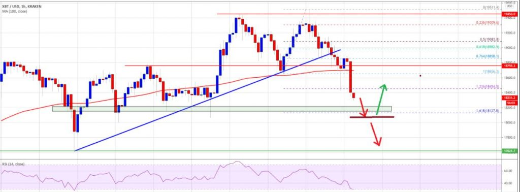 A double top pattern was formed near the $ 19,500 level and the price of Bitcoin dropped sharply below the $ 19,000 support.