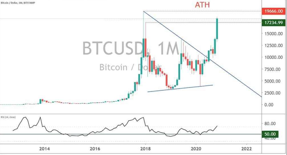 Two Possible Scenarios When Bitcoin Is Very Close To New All-Time Highs