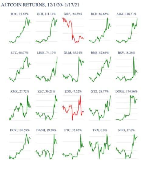 altcoins price increase