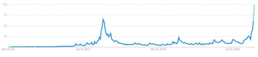 Google trend of Bitcoin searches