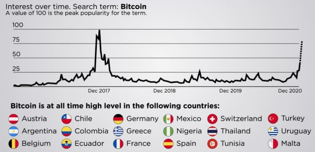 interest over time search word Bitcoin