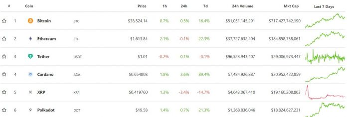Cardano (ADA) surpassed XRP for the first time in terms of market capitalization.