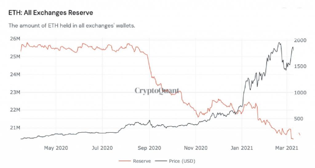 falling eth reserves
