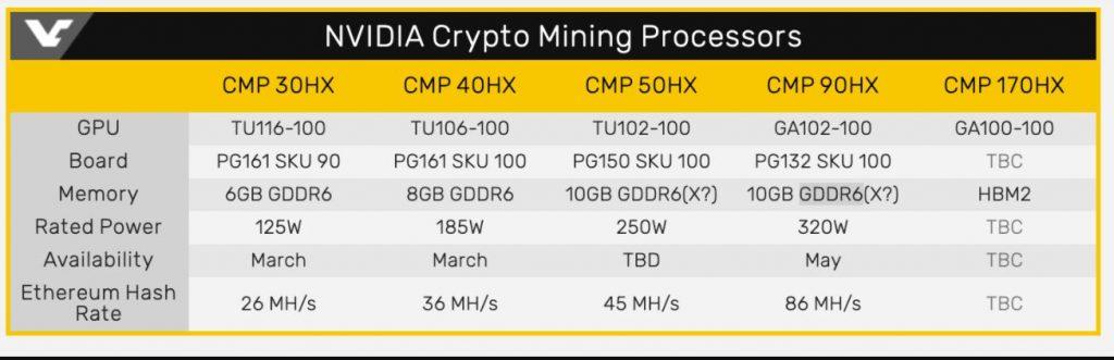 Nvidia crypto mining processor