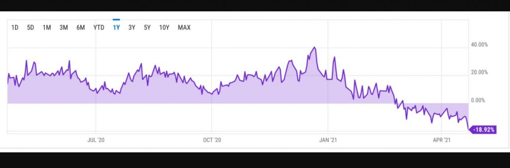 Grayscale Bitcoin Trust (GBTC) Premium Fell To -18.92%