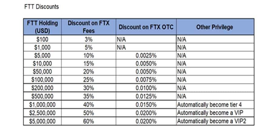 ftx exchange review-Discount for FTT token holders