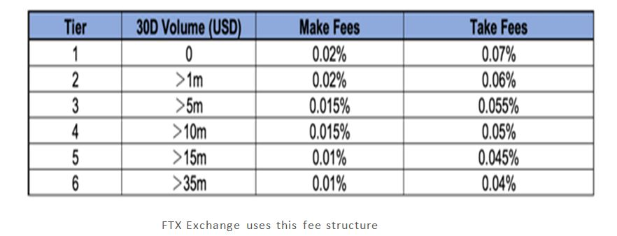 FTX exchange review-FTX exchange fee structure