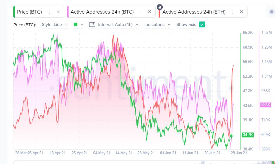 eth active adresses crossed BTC for the first time