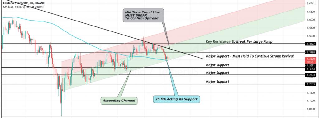 cardano price prediction 9-1-21