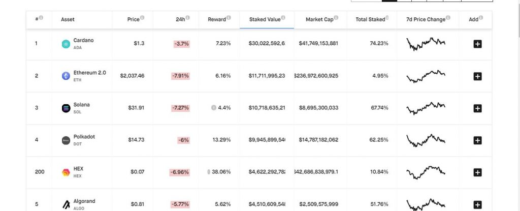 cardano tops stakeable assests