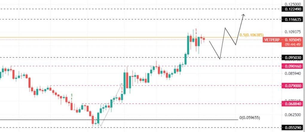 vechain price prediction 10-08-2021