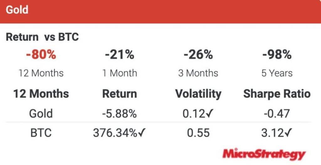 microstrategy gold return vs btc