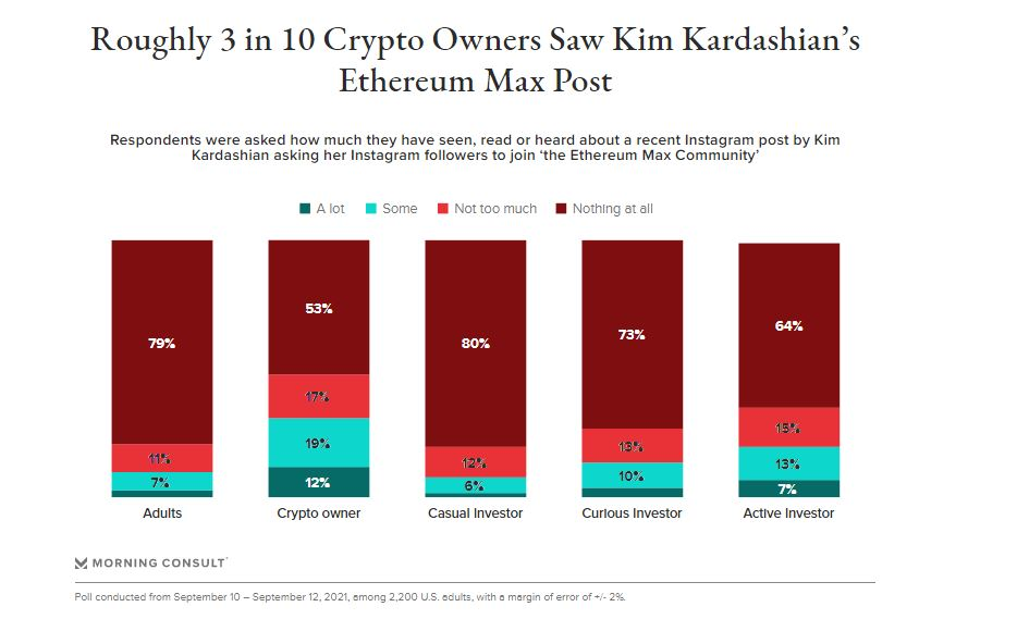 """3 In 10 Crypto Users Saw Kim Kardashian AD Promoting Shady Crypto Project """"Ethereum Max"""""""