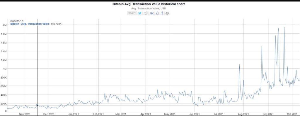 btc average transaction volume