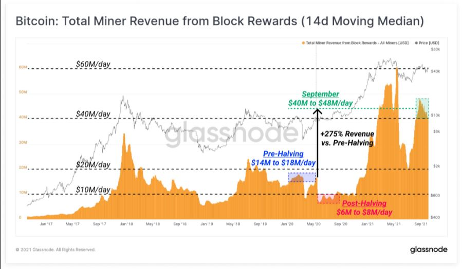 bitcoin mining increase